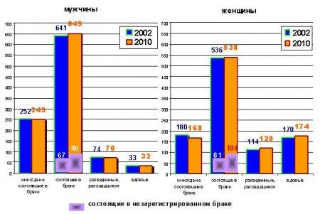 В Новосибирской области стало больше гражданских браков