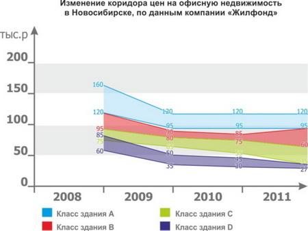Натуральный обмен по-прежнему используют на рынке коммерческой недвижимости Новосибирска