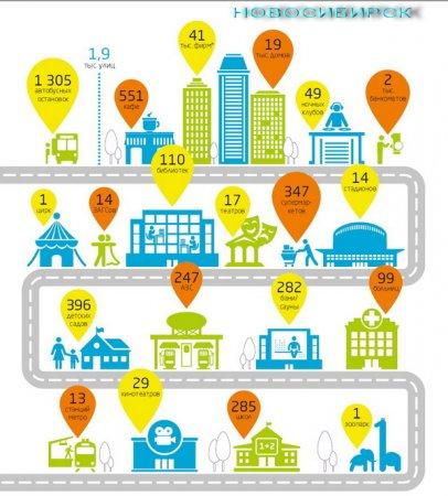 Статистический портрет Новосибирска: 19 тысяч домов, 347 супермаркетов, 247 АЗС, 282 бани