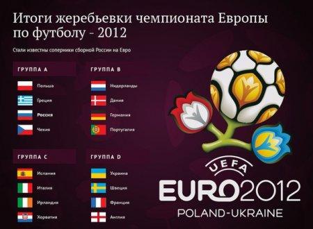 Евро-2012: трансляции матчей со сборной России выпали на ночь