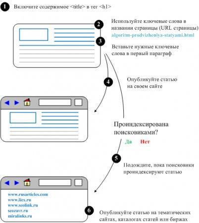Алгоритм продвижения сайтов статьями